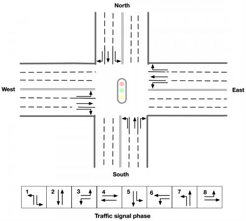 estructura de las intersecciones